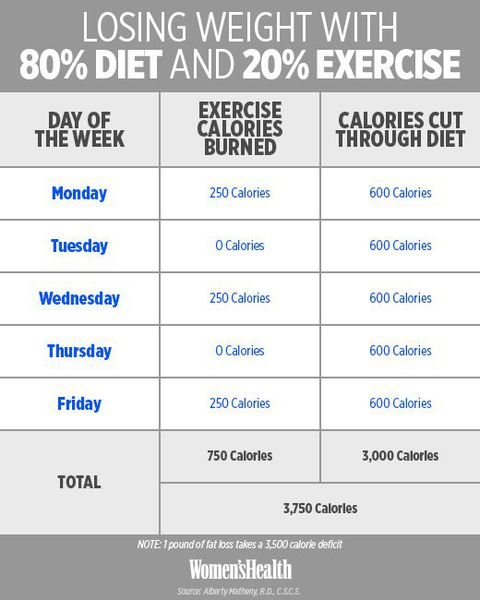 80 percent diet 20 percent exercise
