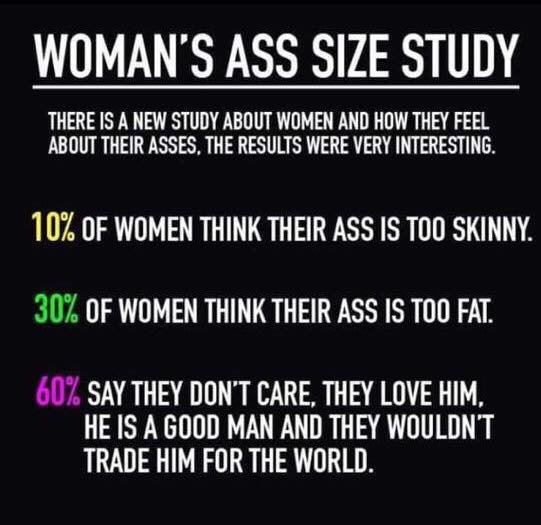 Image may contain: text that says 'WOMAN'S ASS SIZE STUDY THERE IS A NEW STUDY ABOUT WOMEN AND HOW THEY FEEL ABOUT THEIR ASSES, THE RESULTS WERE VERY INTERESTING. 10% OF WOMEN THINK THEIR ASS IS TOO SKINNY. 30% OF WOMEN THINK THEIR ASS IS TOO FAT. 60% SAY THEY DON'T CARE, THEY LOVE HIM, He IS A GOOD MAN AND THEY WOULDN'T TRADE HIM FOR THE WORLD.'